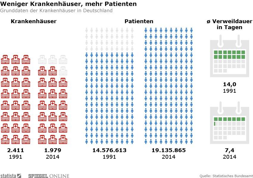 Krankenhausschließungen Deutschland